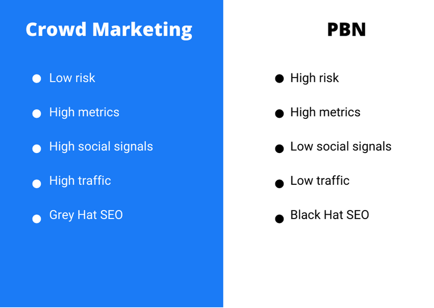 A table that shows a direct comparison between crowd marketing and PBN, describing pros and cons of each.