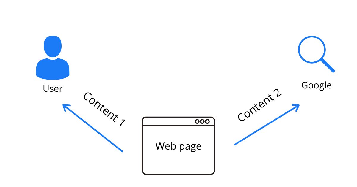 An image showing cloaking - how one page is served differently to search engine crawlers and users.