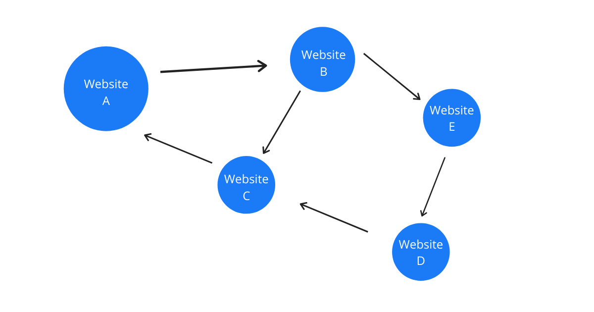 An image showing a black hat link farm where websites are connected to each other for link-building gains.