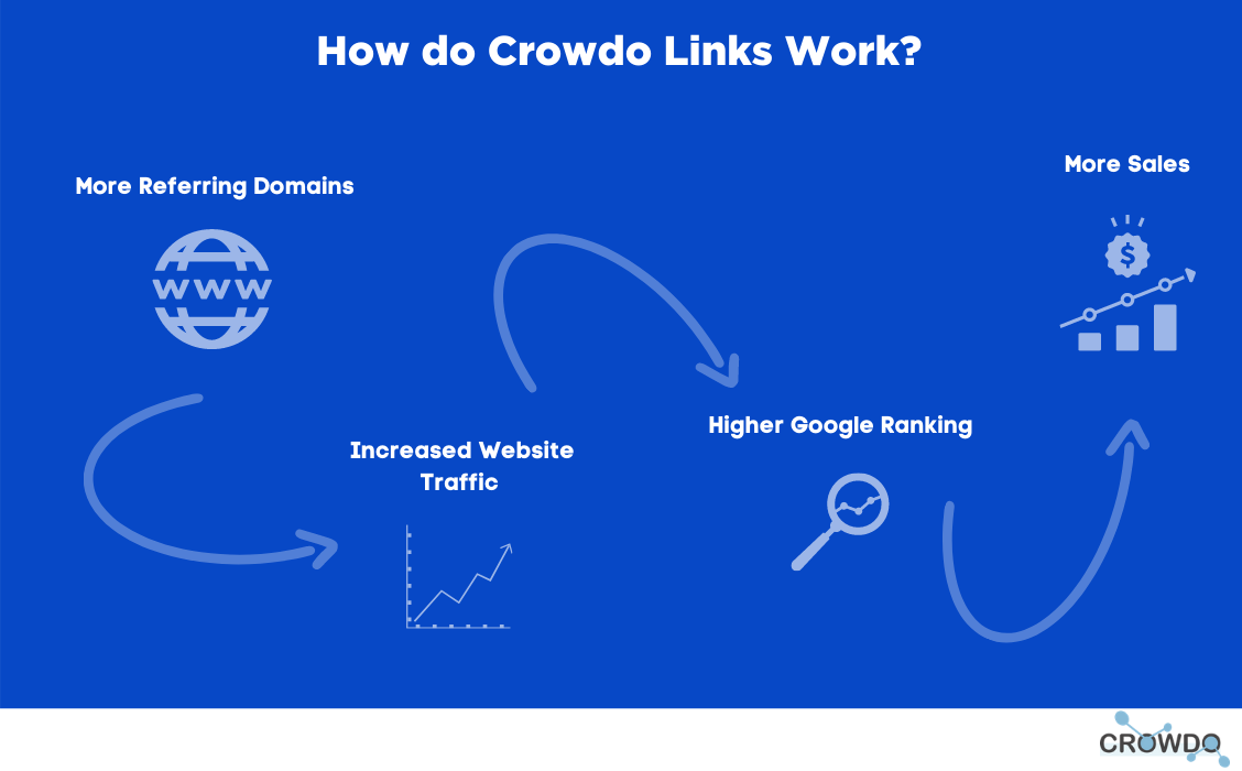 An image describes how crowdo links work. More referring domains lead to increased traffic which leads to higher rankings which leads to more sales.
